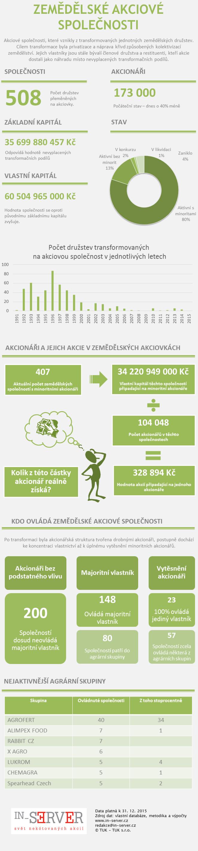 Zemědělské společnosti Infografika